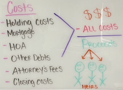 The costs with having an inherited house: holding costs, mortgage, HOA, other debts, attorney's fees, closing costs.