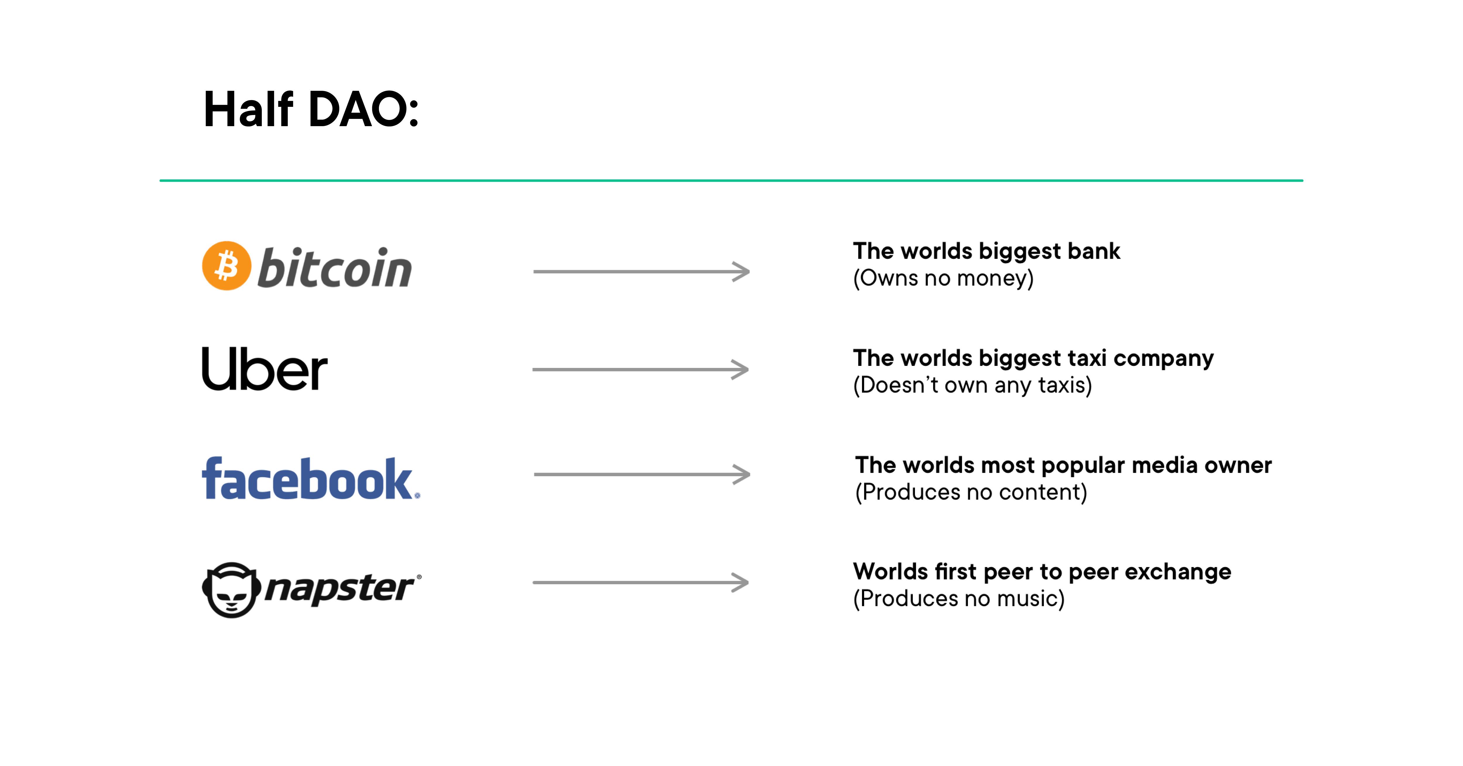 Half DAO Bitcoin, Uber, Facebook, Napster
