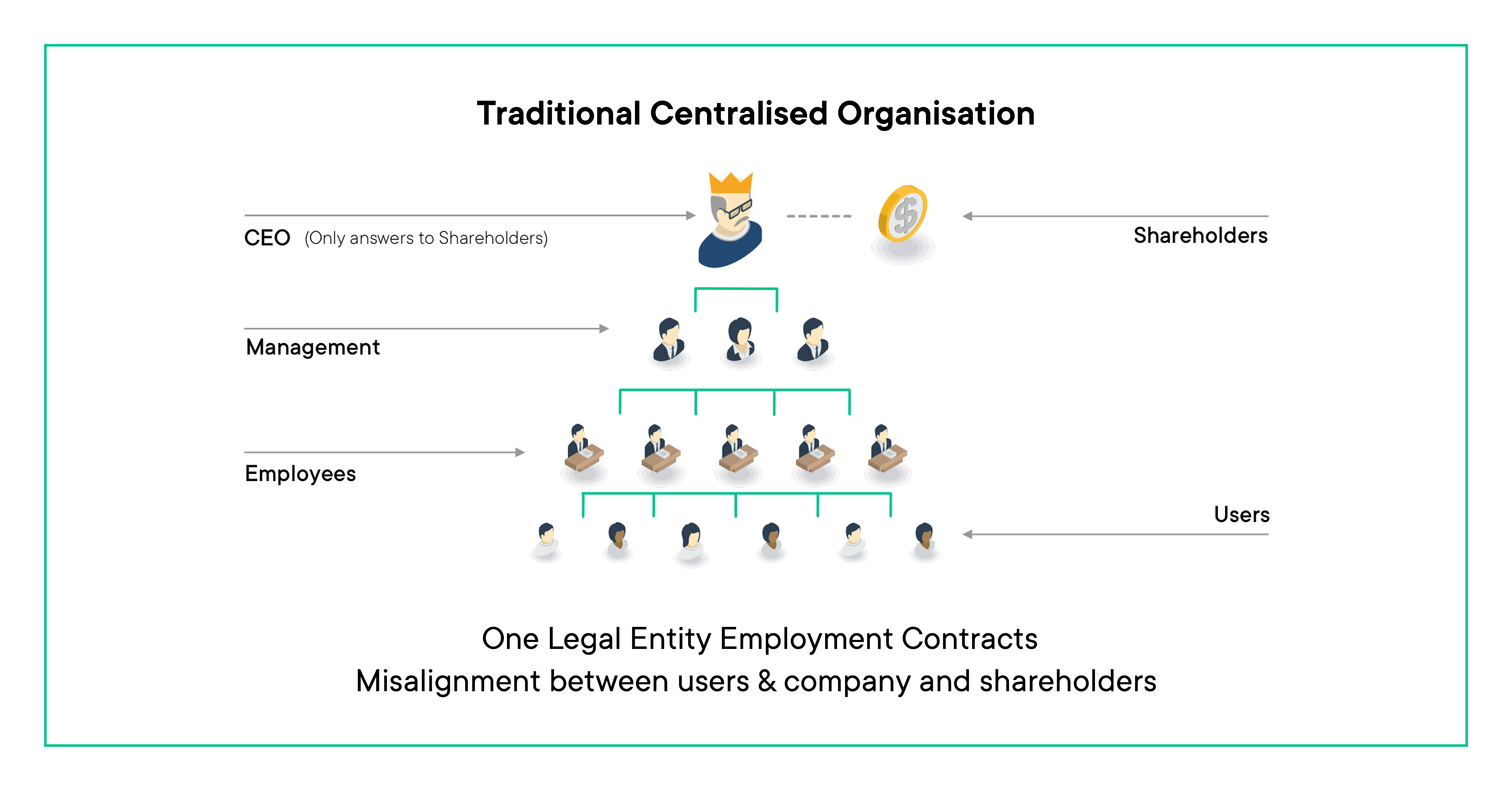 Traditional centralised organisation