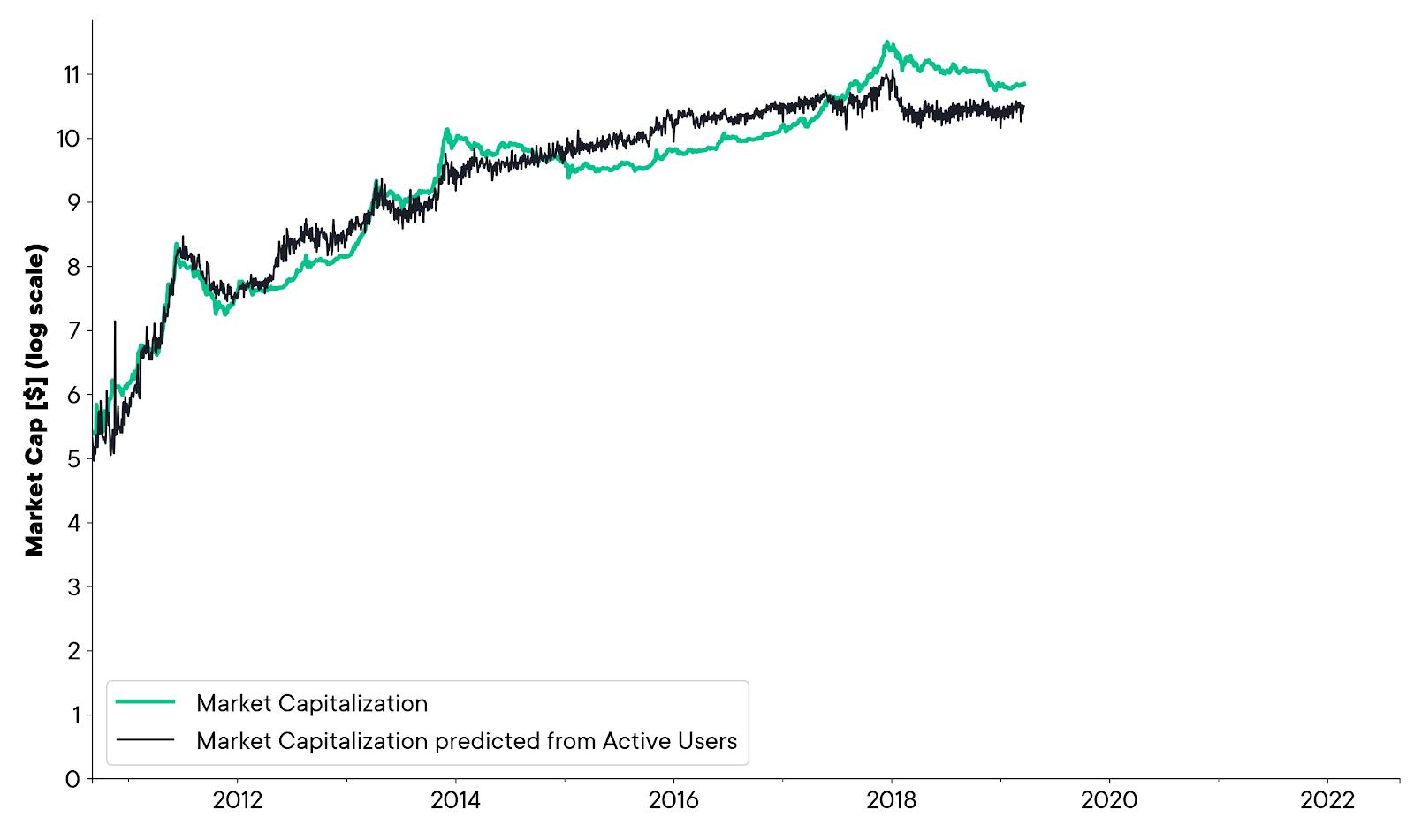 Bitcoin market cap graph SwissBorg
