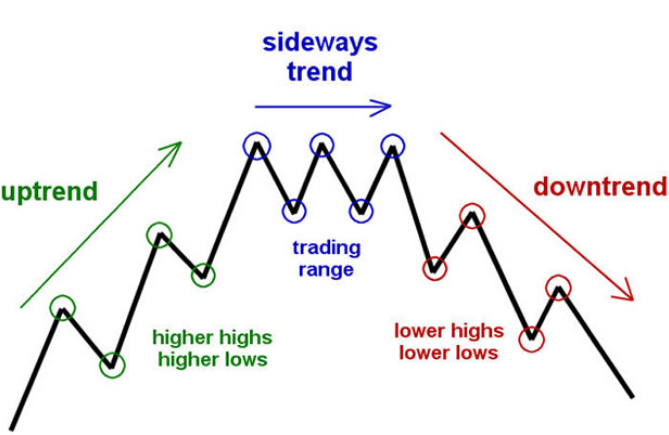 Technical Analysis trends
