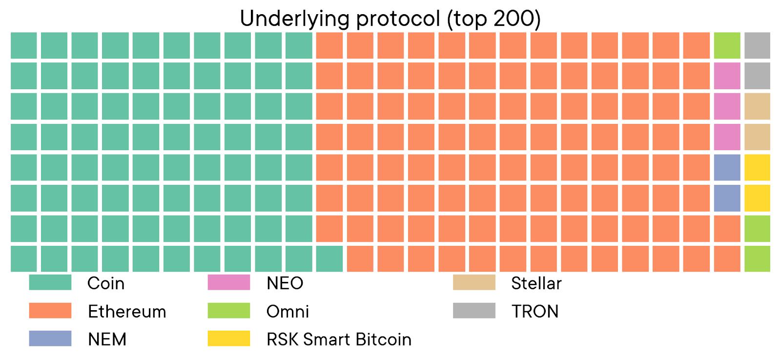 top 200 protocols swissborg