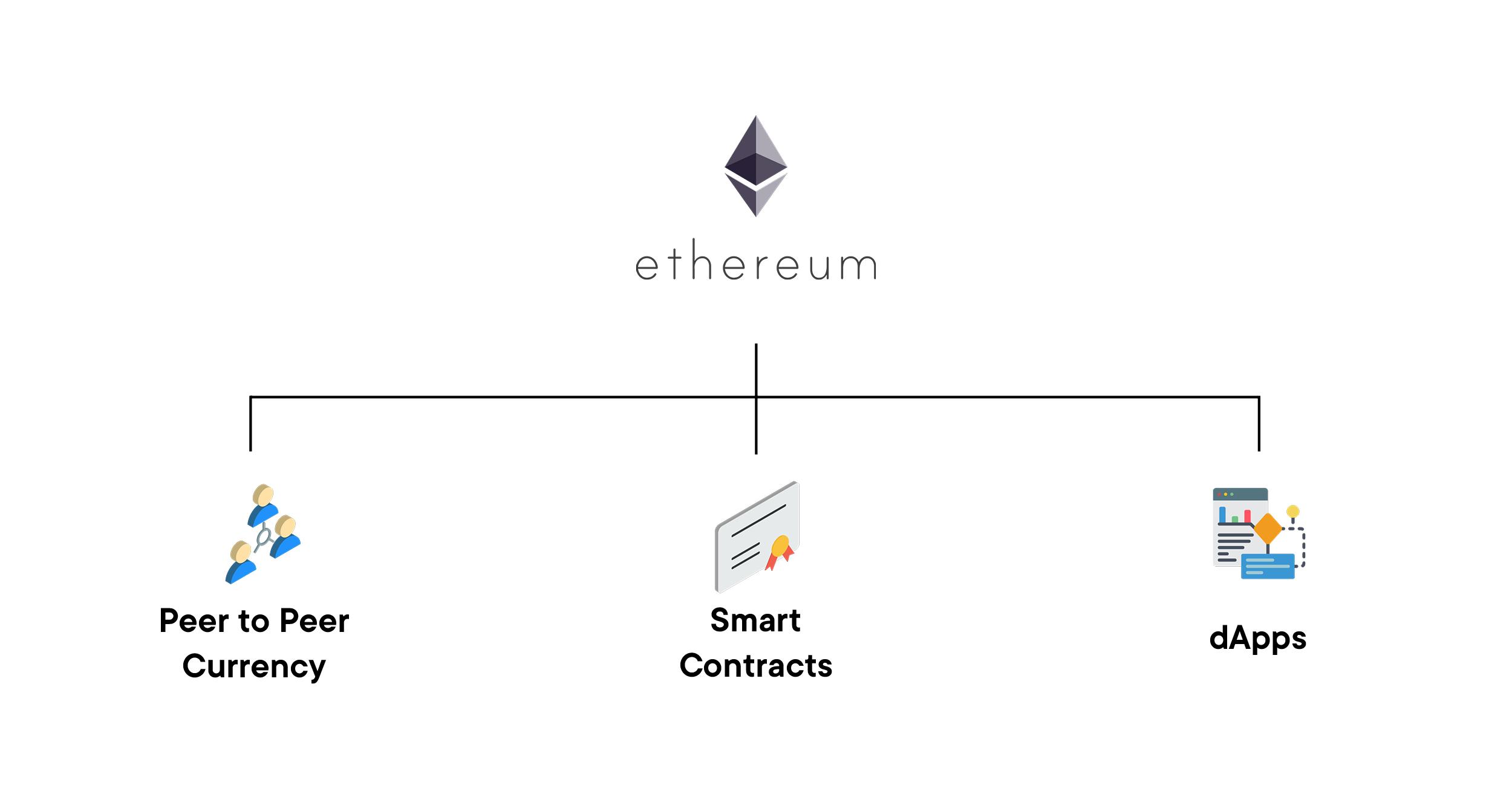 ethereum value swissborg