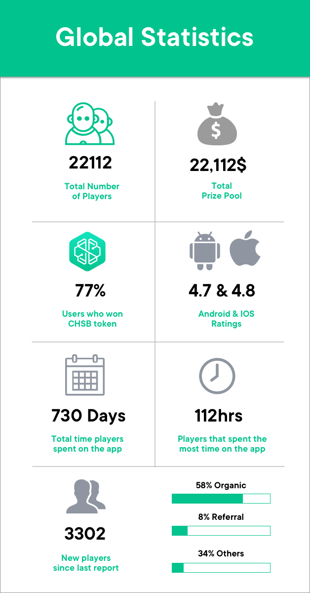 SwissBorg Community app global statistics