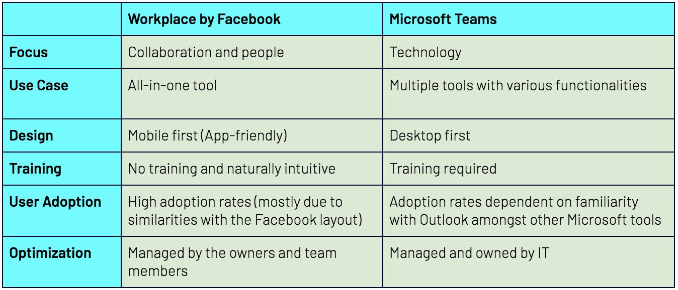 Enablo | Workplace by Facebook vs Microsoft Teams