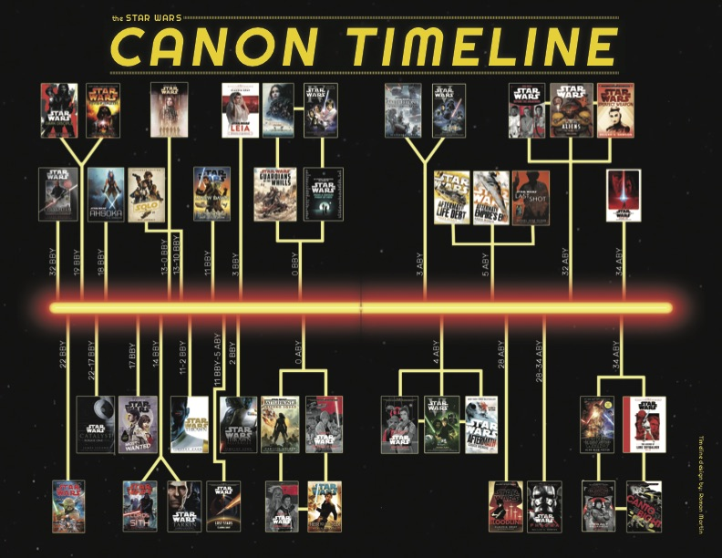 Star Wars Canon Timeline with covers against the backdrop of space