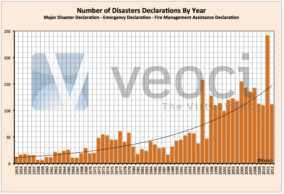 Sixty-One Years of Disasters & Disaster Declarations - Some Basics