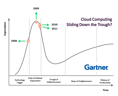 Cloud Computing - It's Smaller than You Think