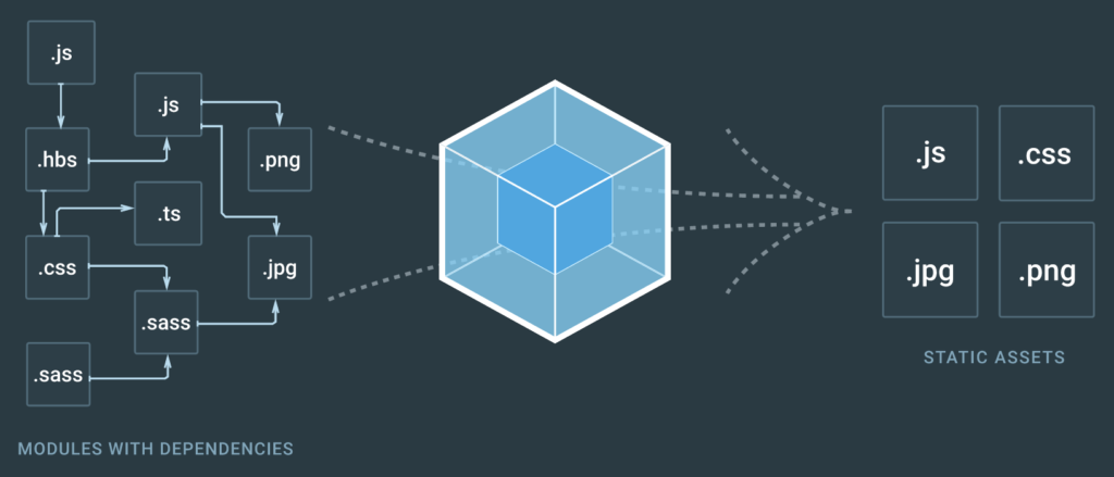 Flexibility AND Stability: No, not Yoga - Veoci with Webpack