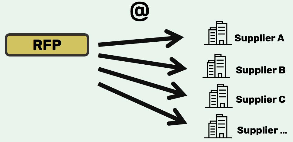 Envía instantáneamente RFIs y RFPs
