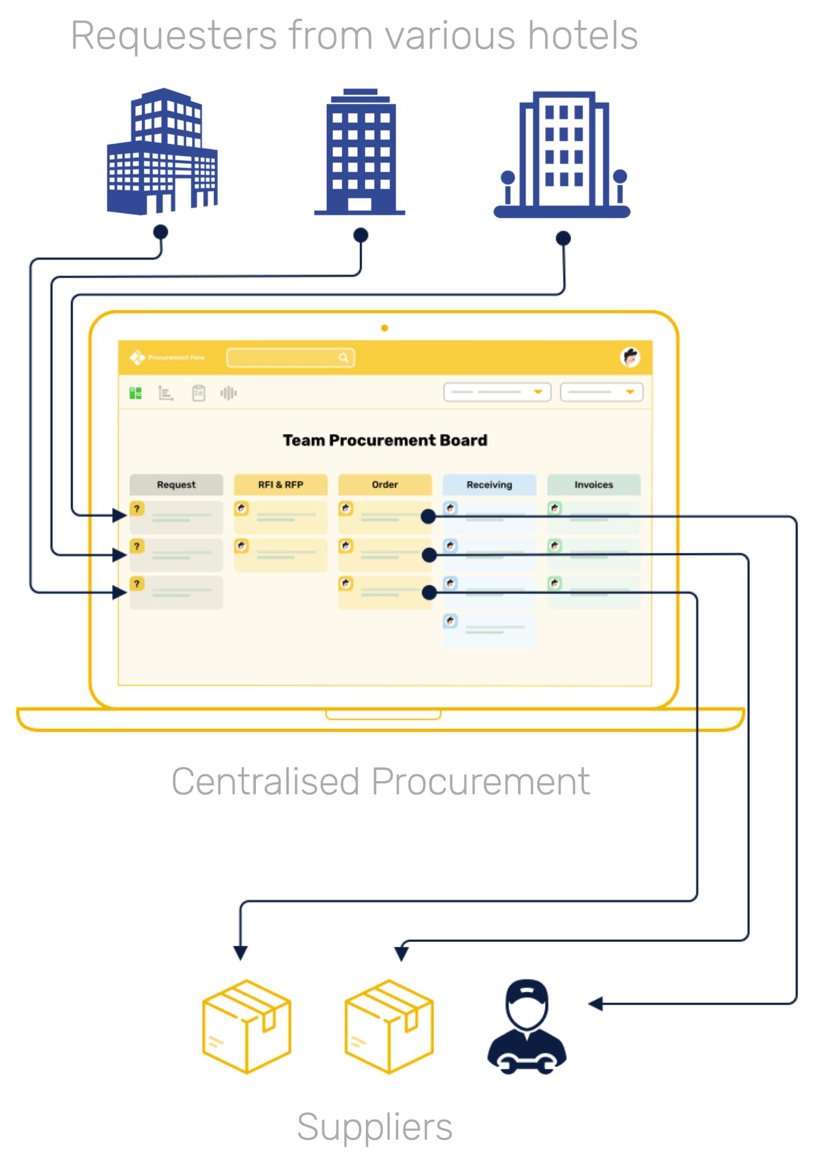 Public Procurement Centralised