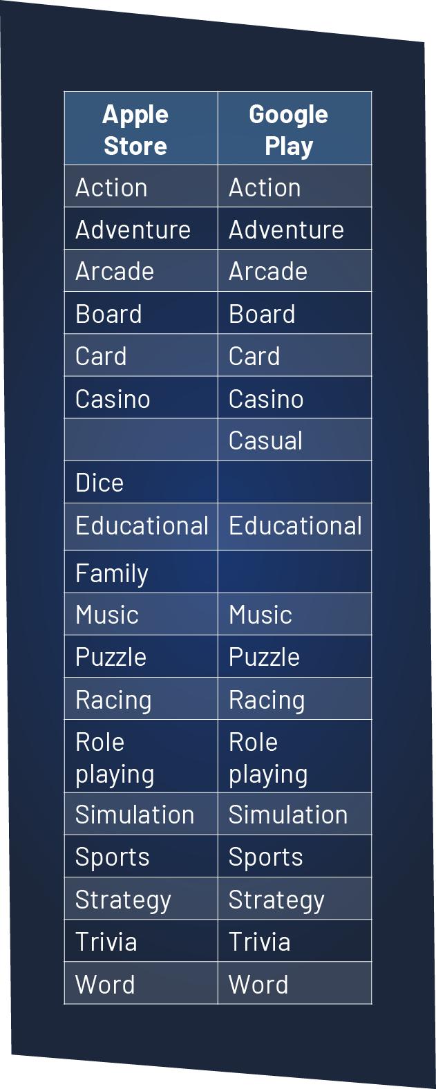 app store categories