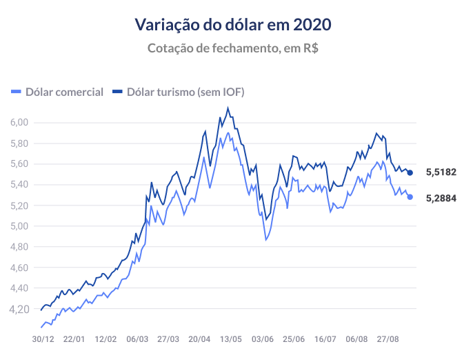 Chart of the variation of the dollar in 2020