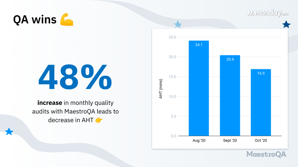 monday.com used MaestroQA's CX QA platform to reduce average handle time (AHT) by 30%