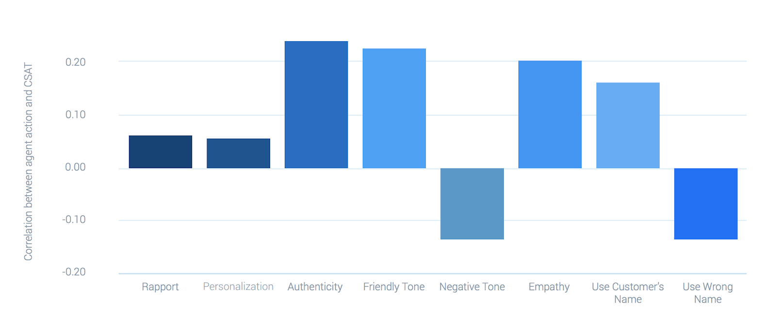 graph by MaestroQA showing correlations between customer service skills and customer satisfaction.
