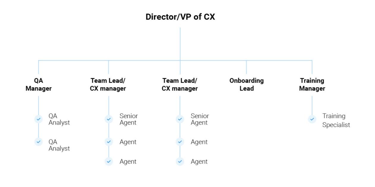 customer support team organization structure