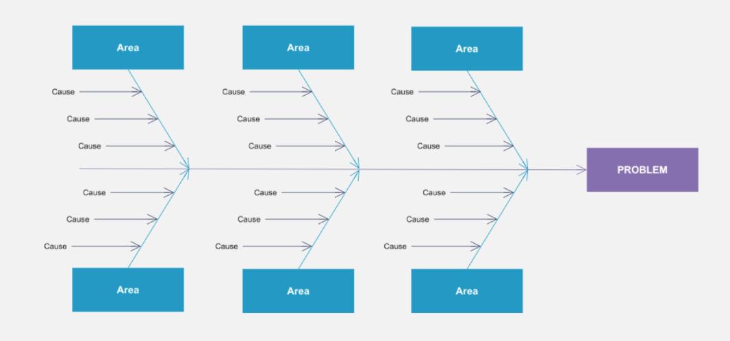 Fishbone Diagram - CSAT/DSAT Root Cause Analysis