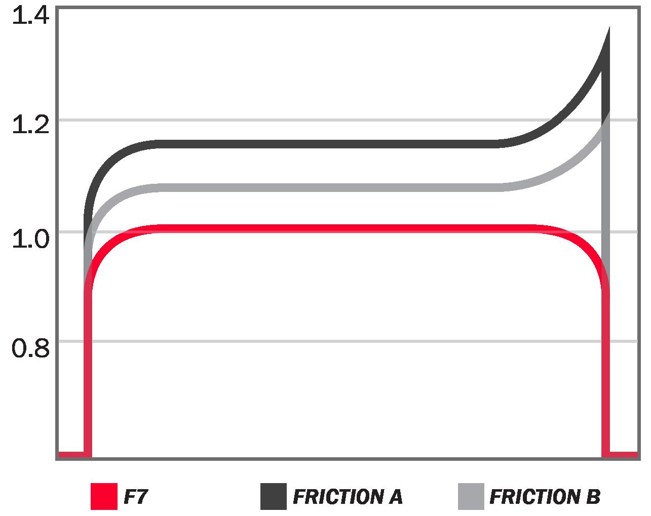 TechniTorq F7 E/M ratio