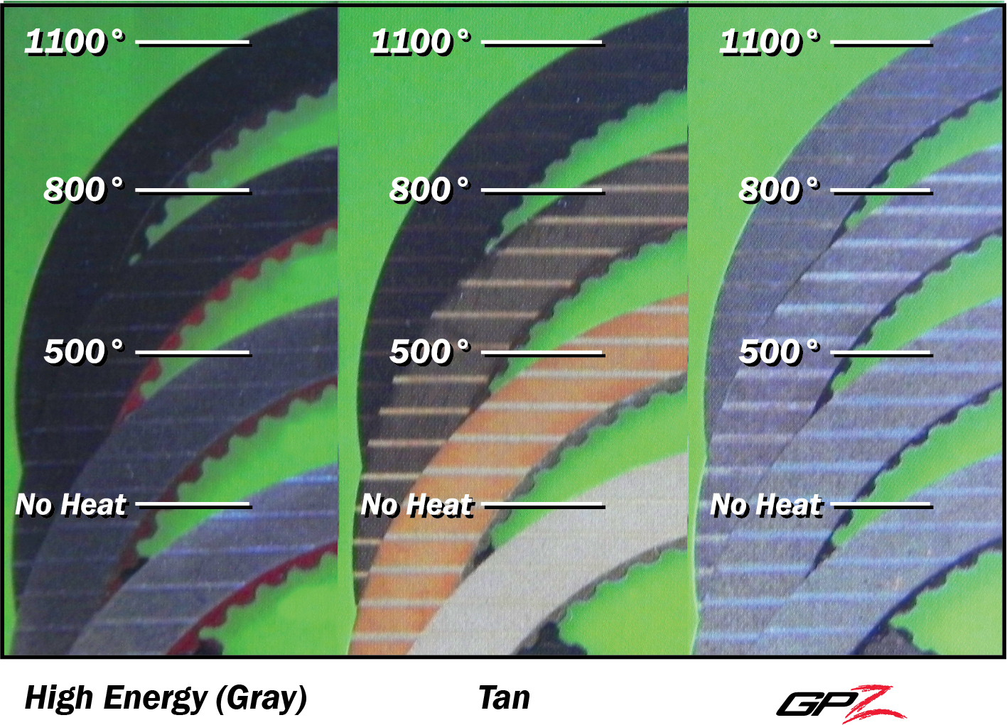 GPZ Thermal Breakdown