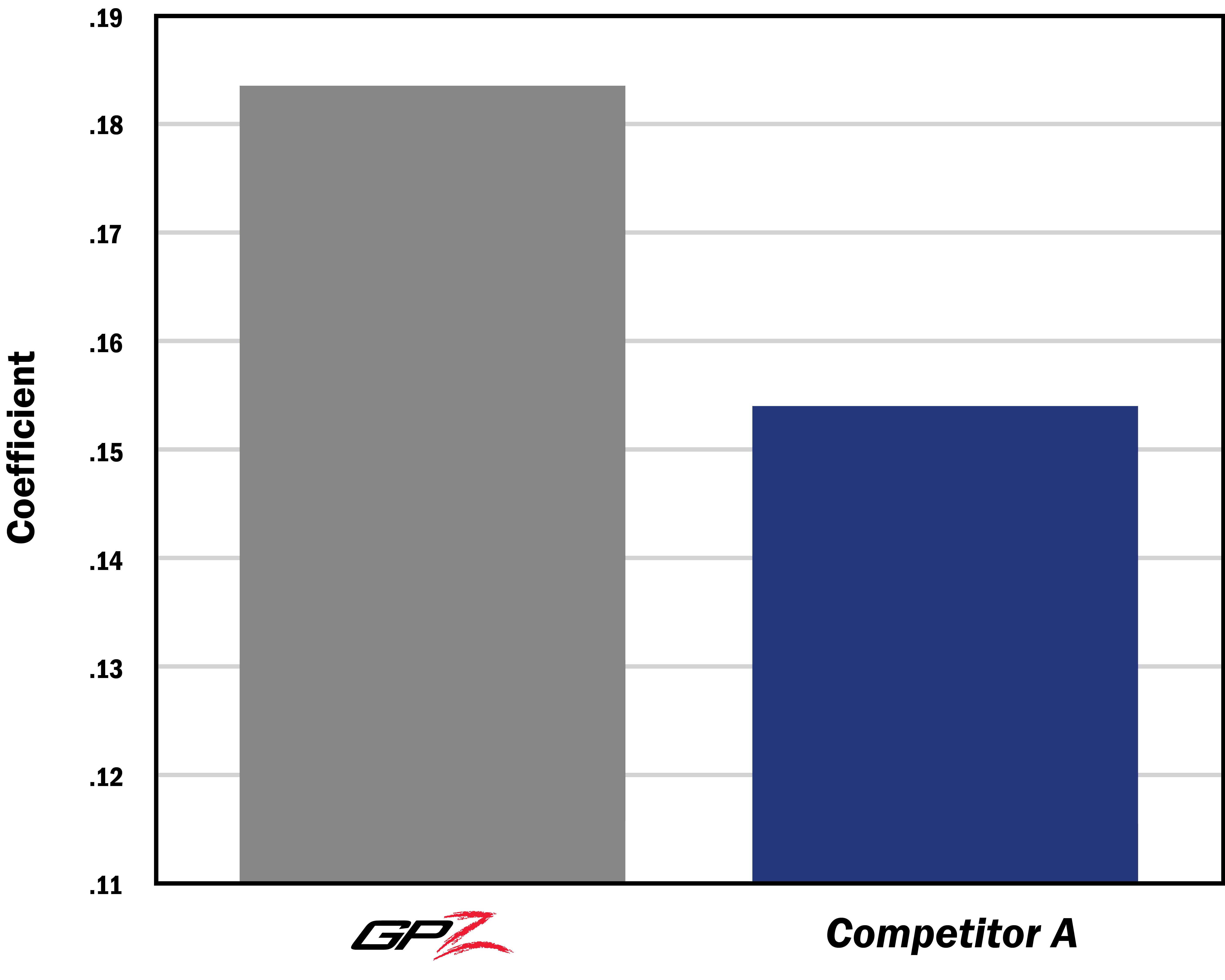 GPZ vs Competitor Torque Capacity
