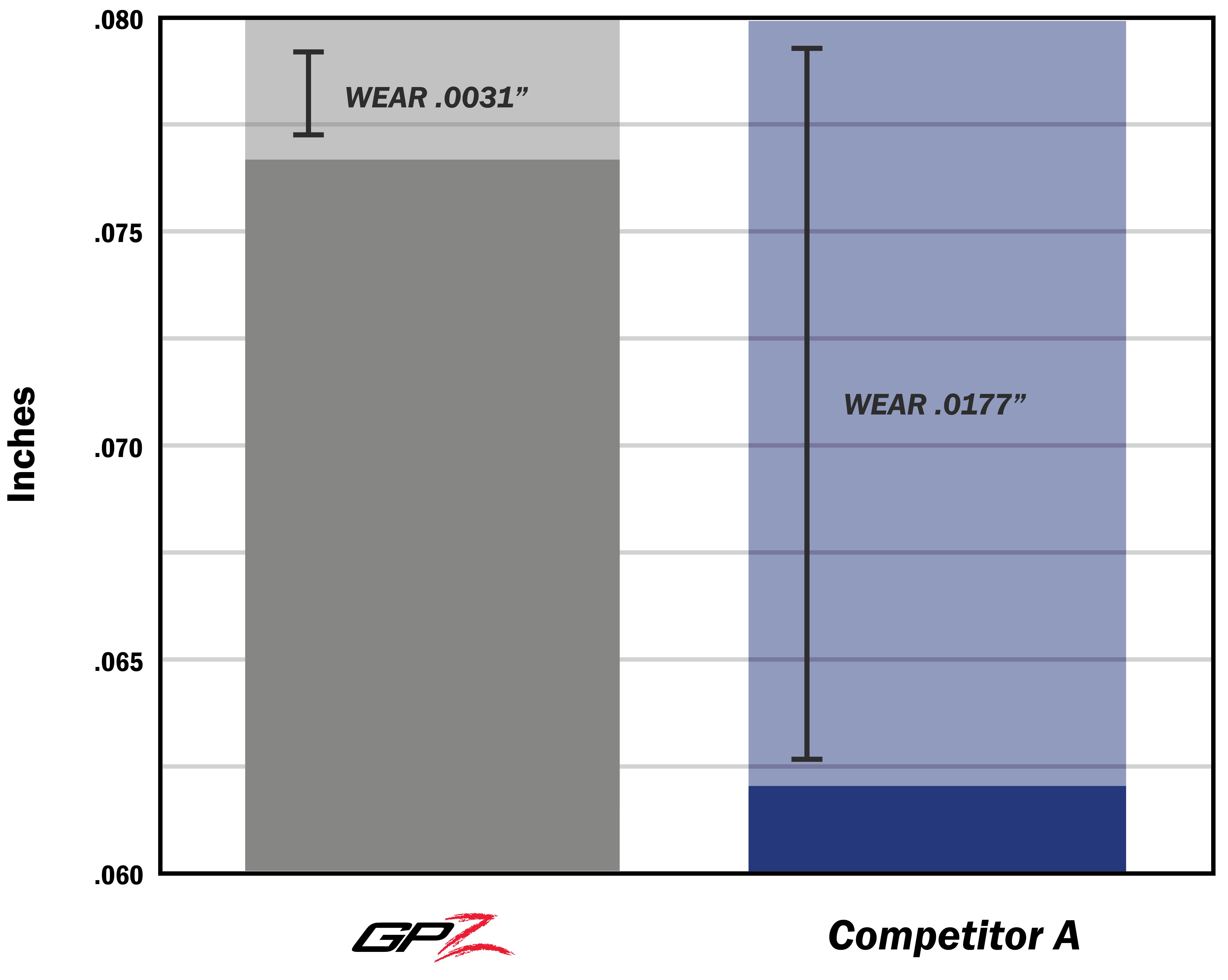 GPZ vs Competitor Material Wear