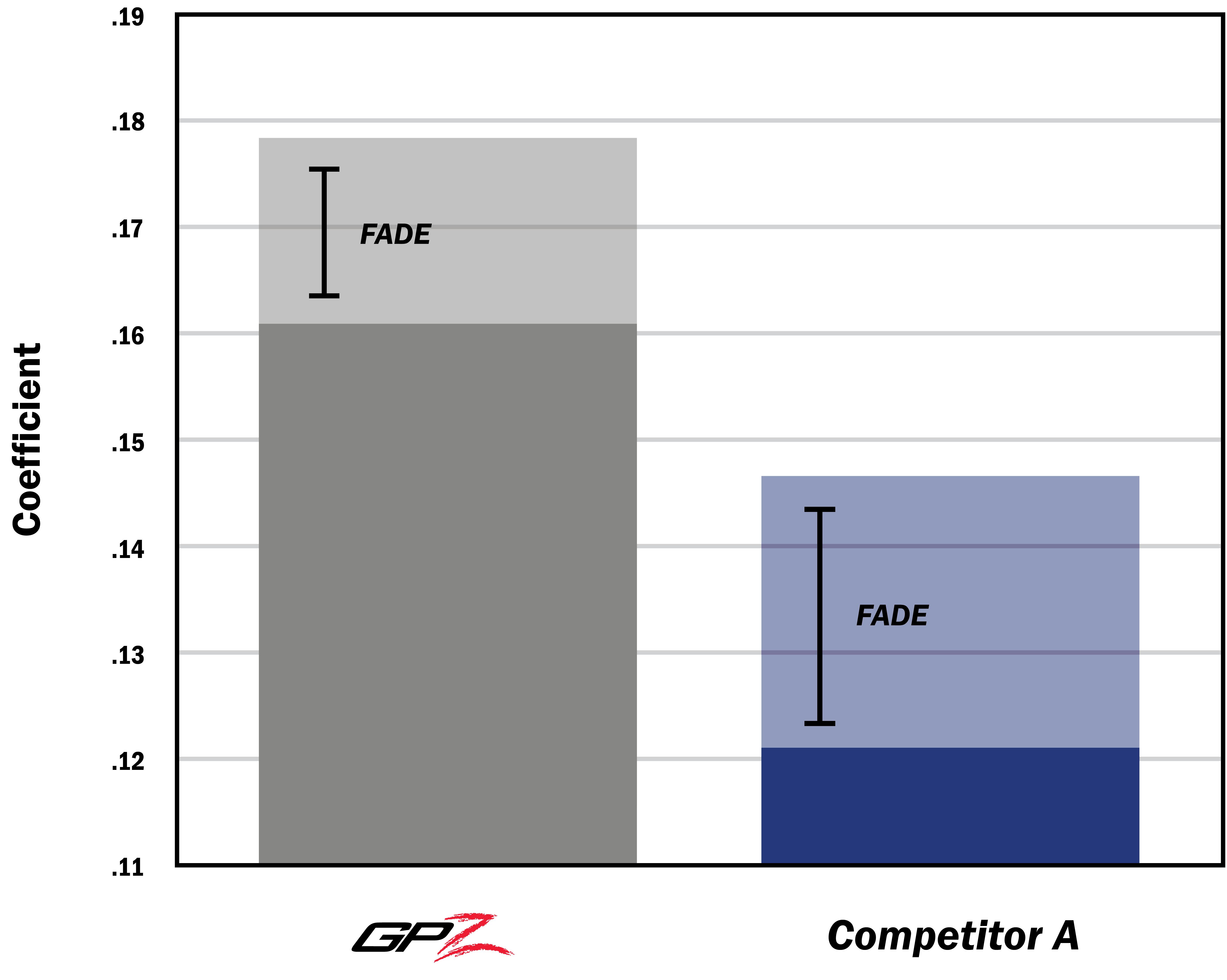 GPZ vs Competitor Durability Slip Testing