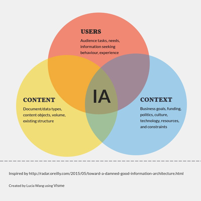 Information Architecture Venn Diagram - UX Collective