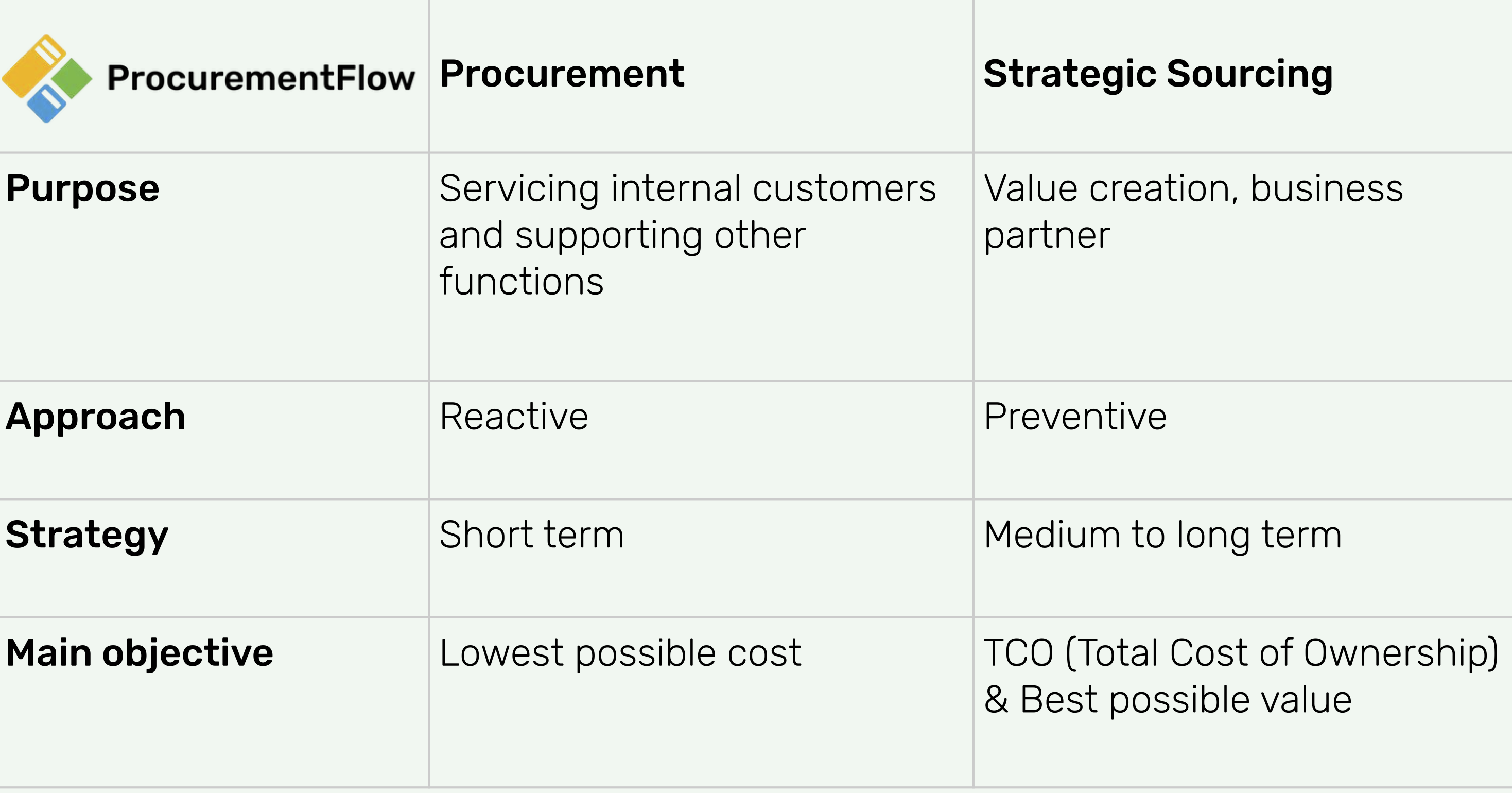 Procurement vs Sourcing