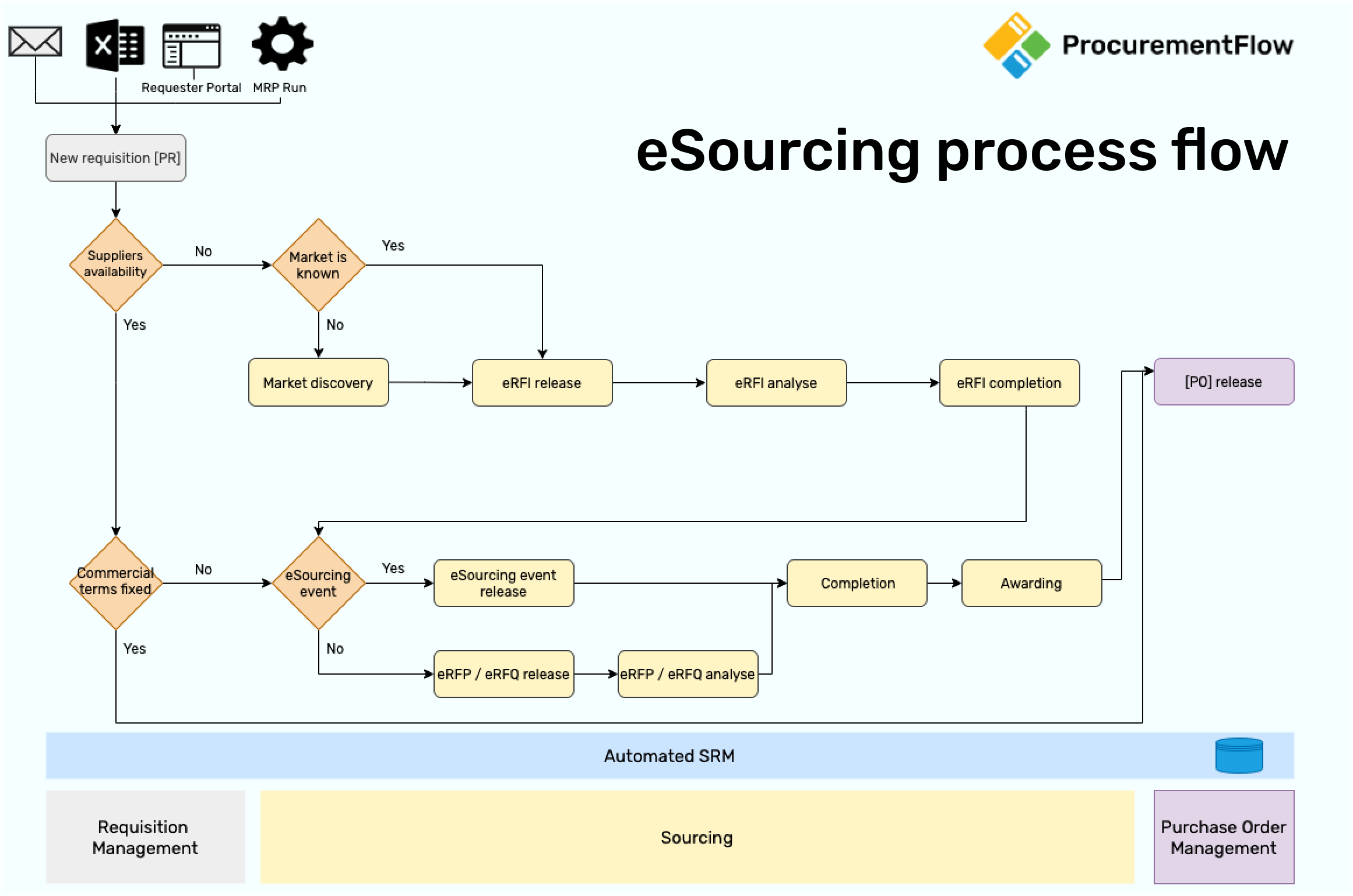 eSourcing process low