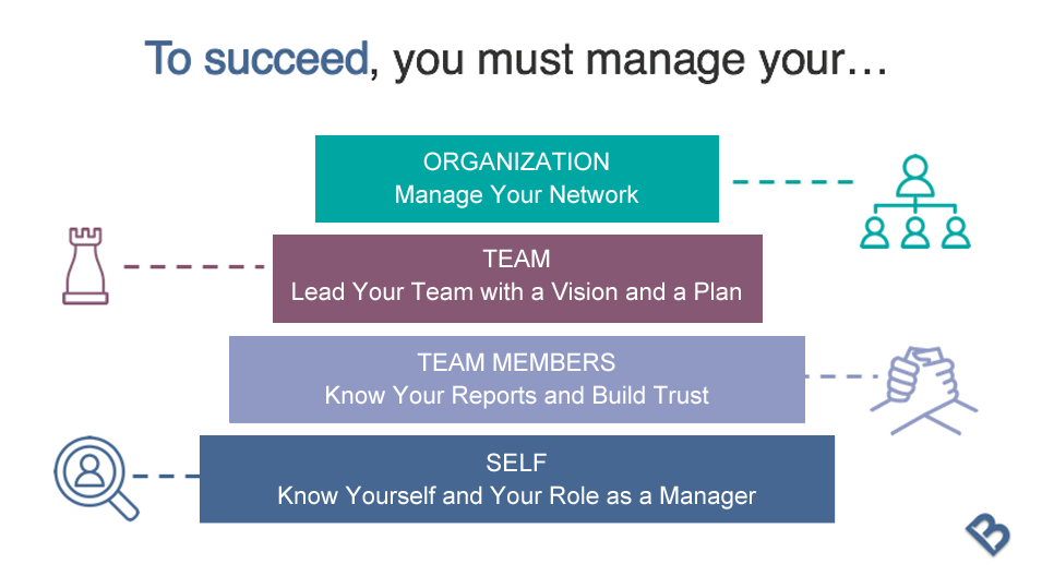 The Four Pillars of Better Management - #1. Self It's a quest. Becoming a Better Manager isn't a quick jog, it's a lifelong journey of discovery. And in that quest to become the best manager you can be, you will need to build four pillars that will support you, your team members, the team as a whole and the entire organization.