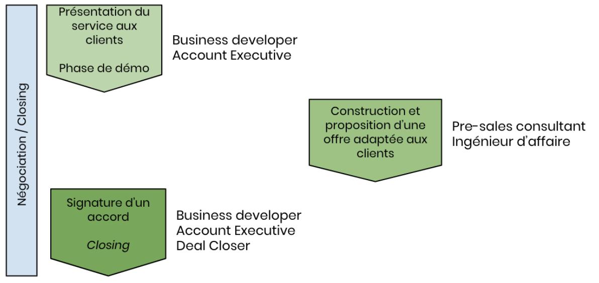 Avizio - La phase de négociations /closing B2B