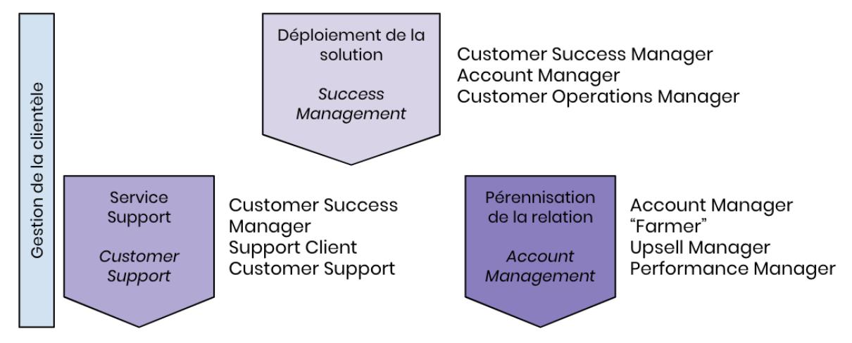 Avizio - Phase de gestion de clientèle