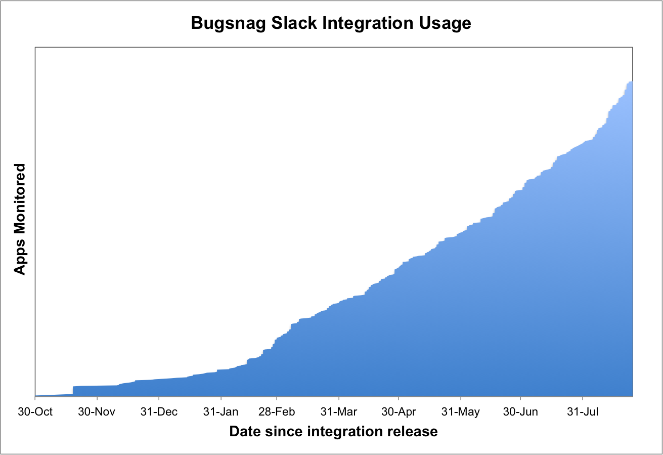 Bugsnag Slack Integration Usage