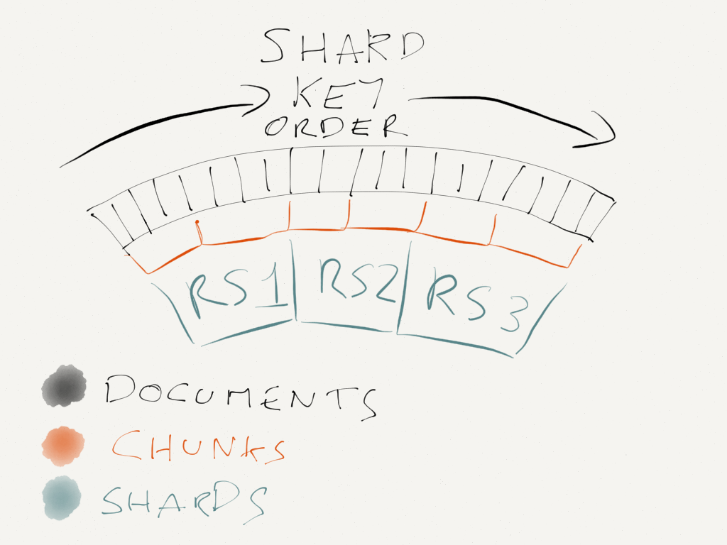 hand drawn diagram of how mongo shards relate to file systems