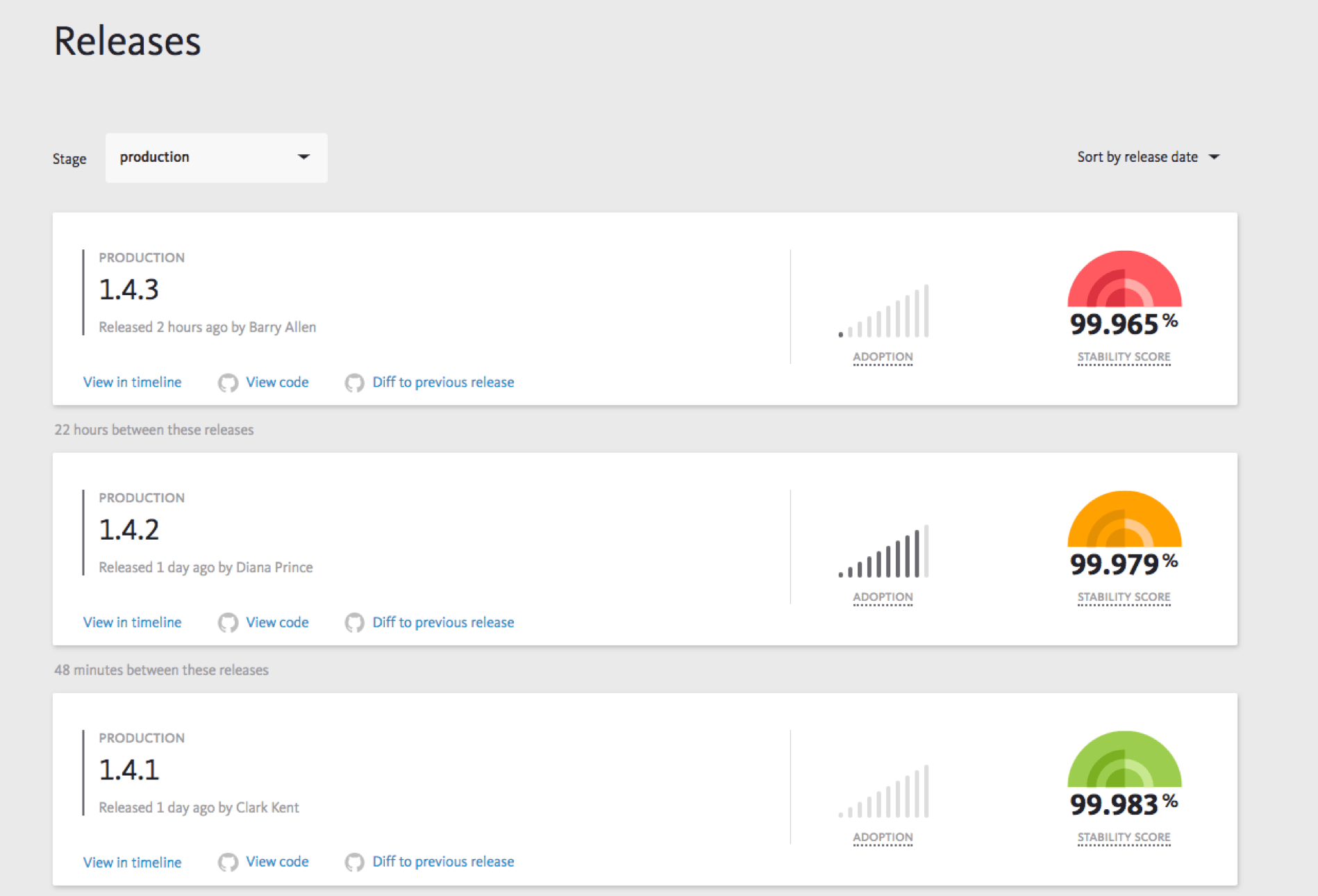 Release dashboard with stability score