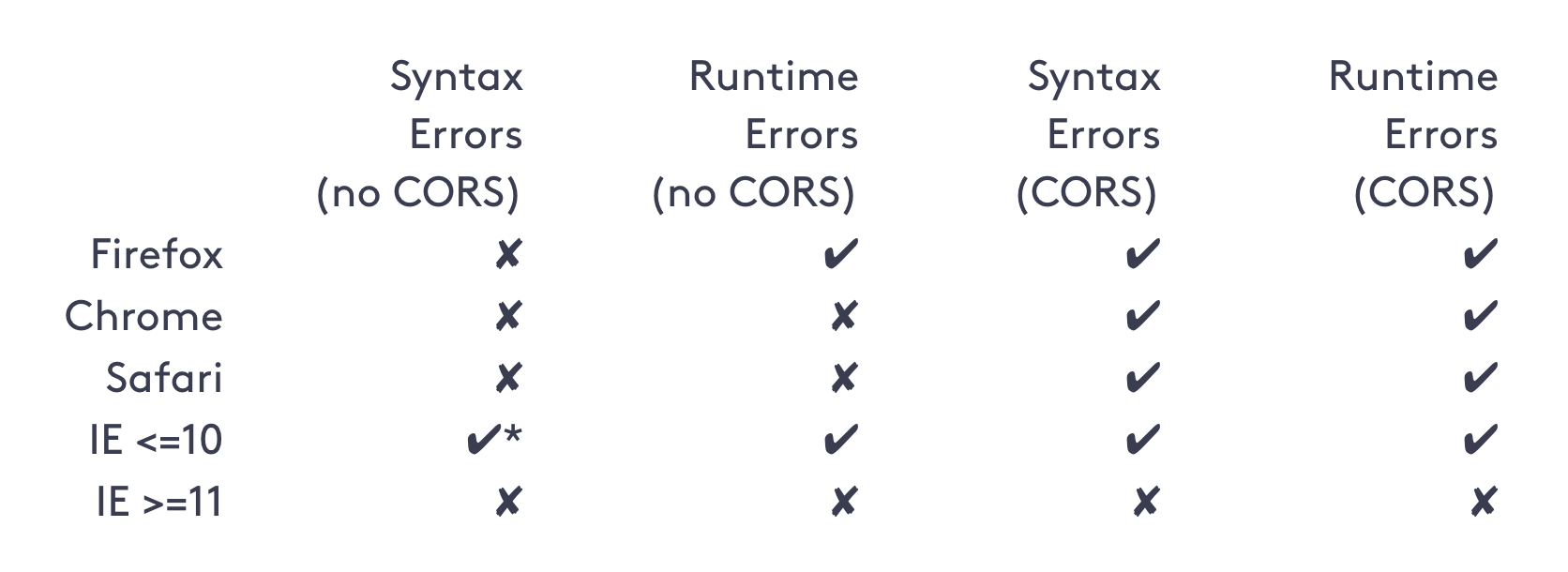 Cross-domain Script Errors | Bugsnag Blog