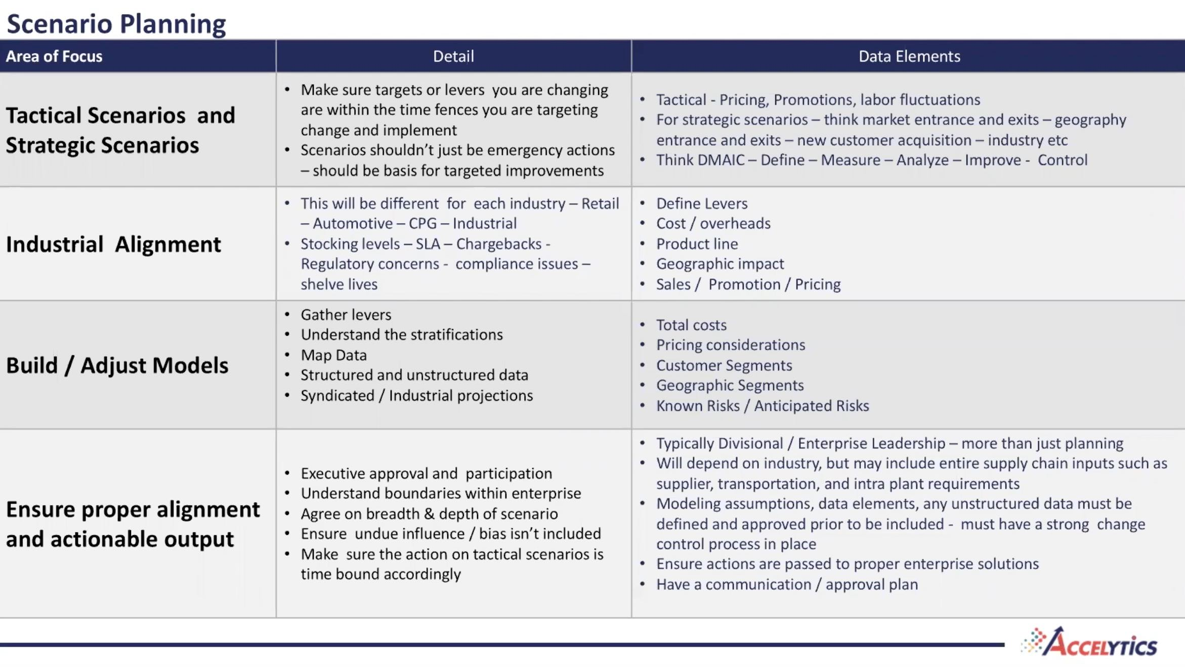 scenario planning elements