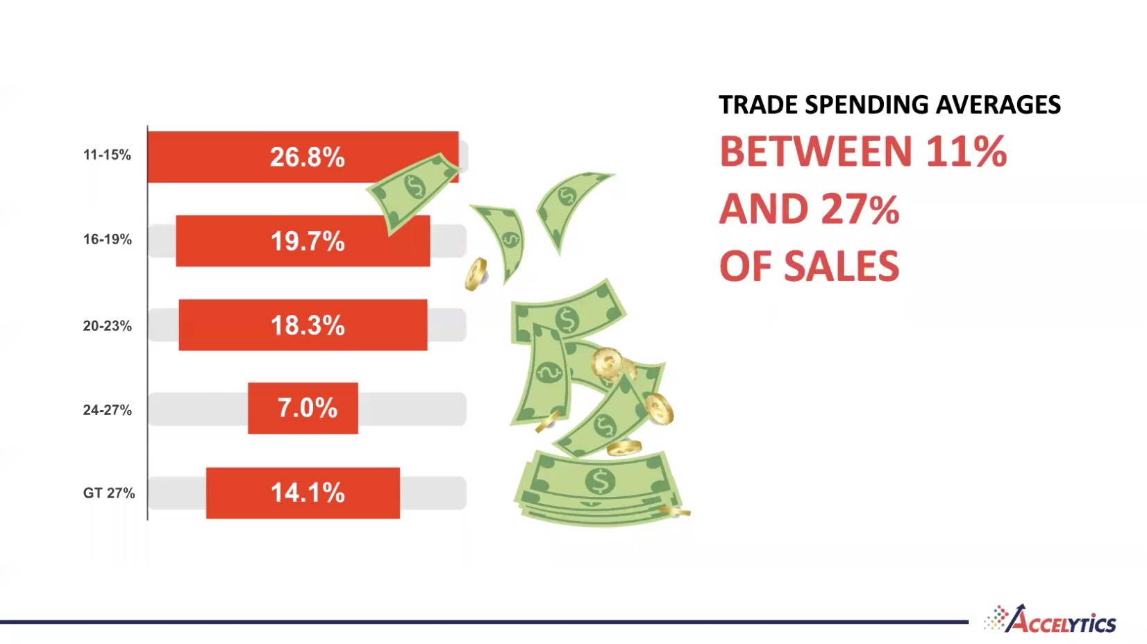 trade promotion management spending