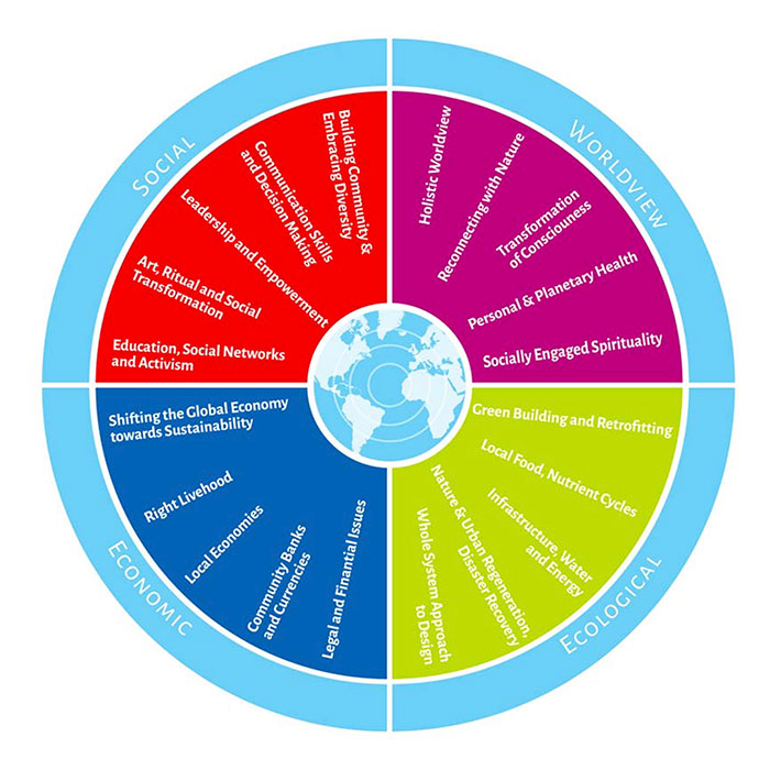 The Ecovillage Design Curriculum or 'Wheel of Sustainability with it's four modiules that each have their own relevant subjects that provide a teaching position for experts of that specific subject for that specific region.