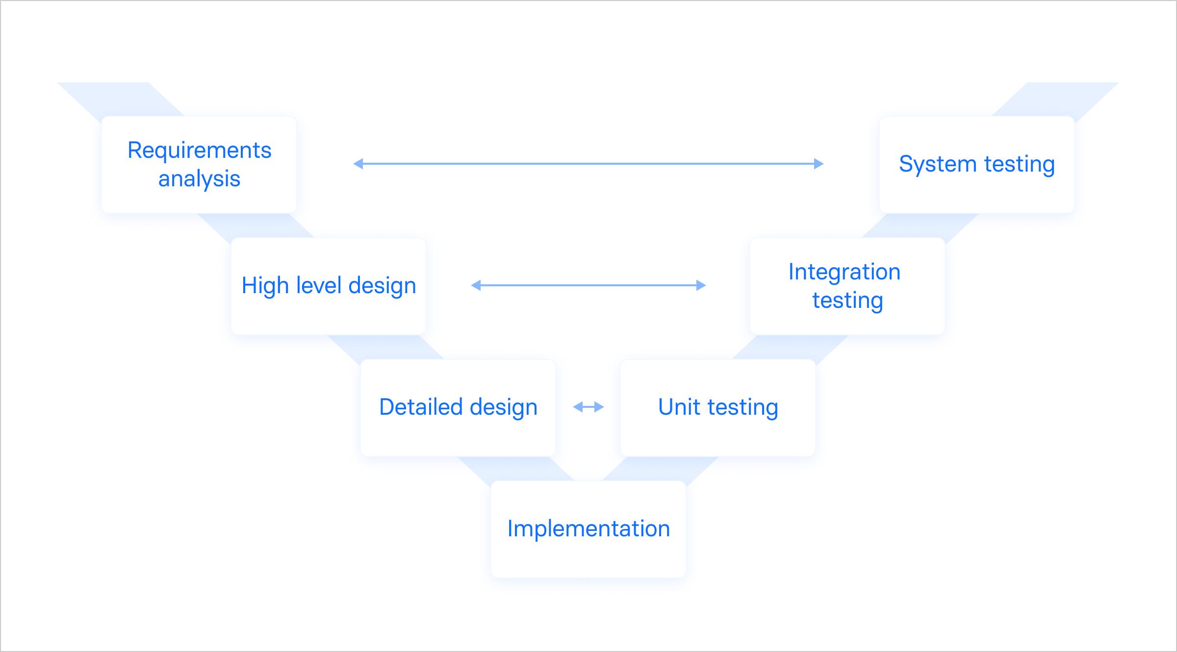 V 字モデル、自動運転システムのテストと検証のための参照モデル