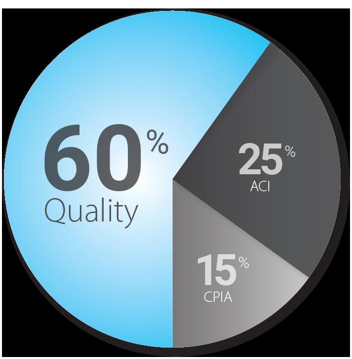 60 percent quality, 15 percent CPIA, 25 percent ACI