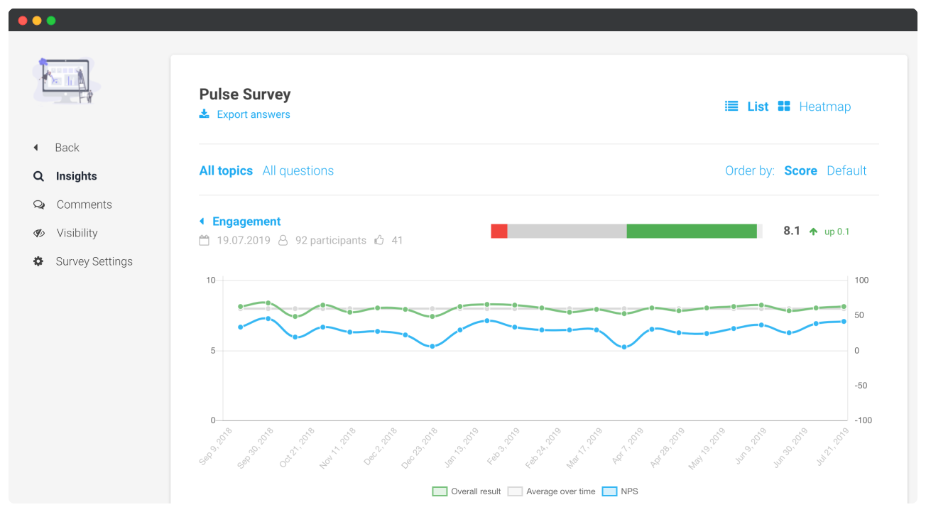Employee Engagement & Pulse Survey Software screenshot showing employee engagement analytics