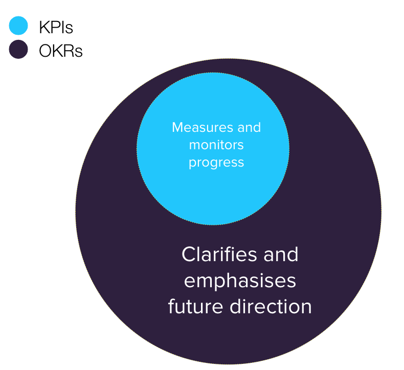 Difference between KPIs and OKRs