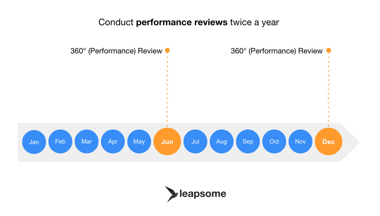 Conduct performance reviews twice a year