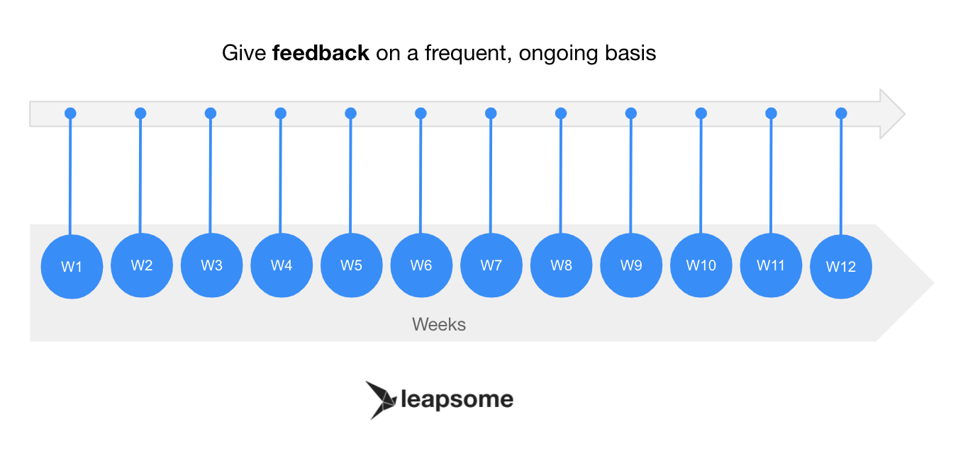 Give feedback on frequent and ongoing basis
