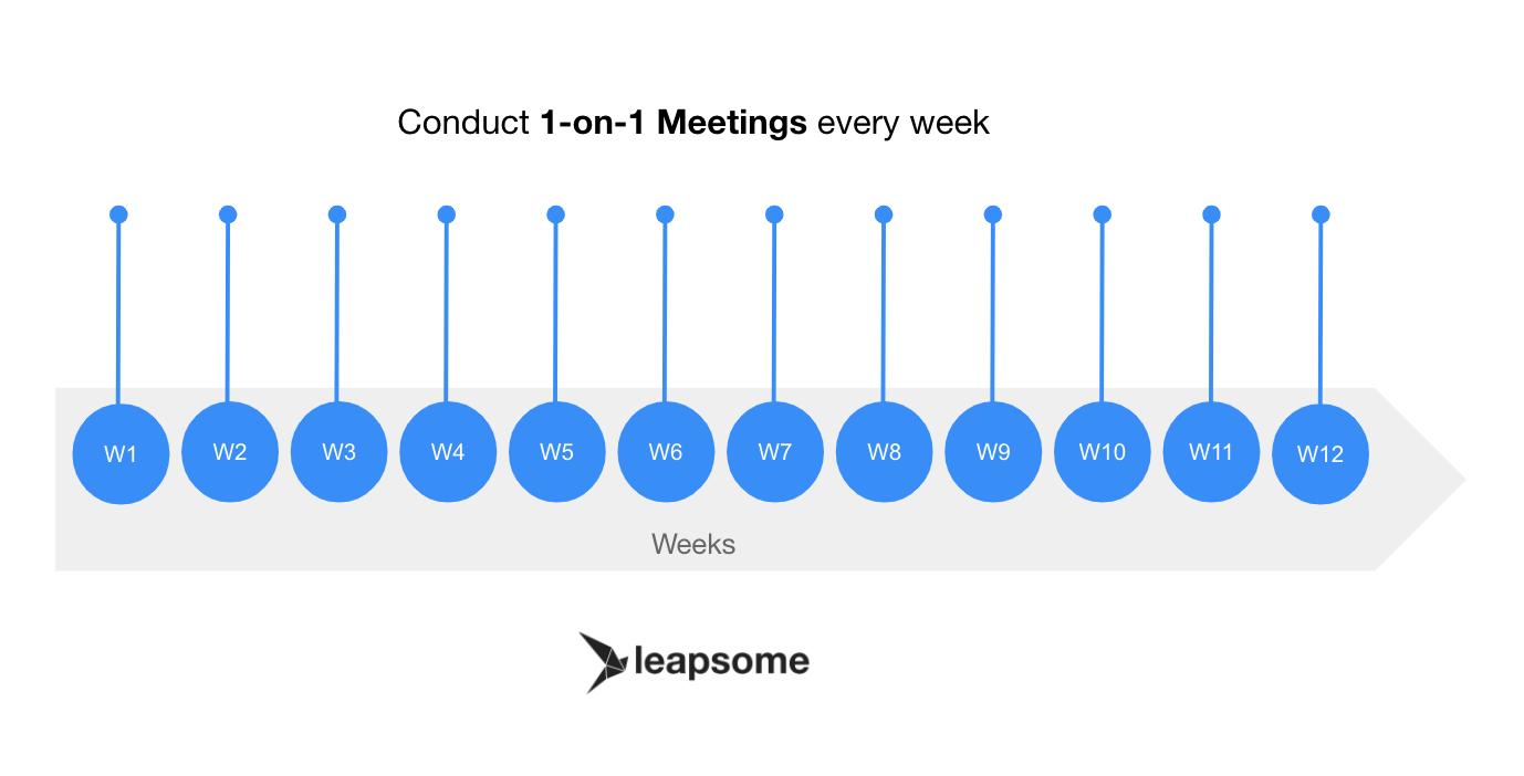 Conduct 1-on-1 meetings every week