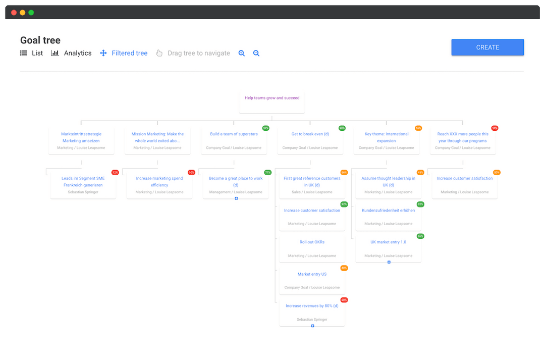 Goal tree feature helps you to understand how each goal is connected across the entire organization