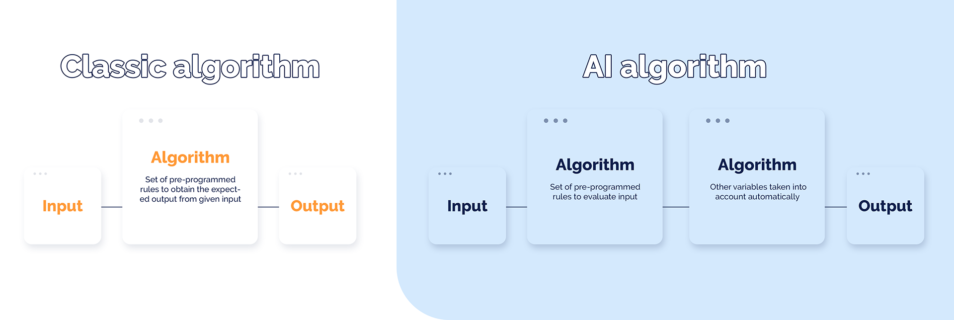 Difference between classic algorithm and AI algorith