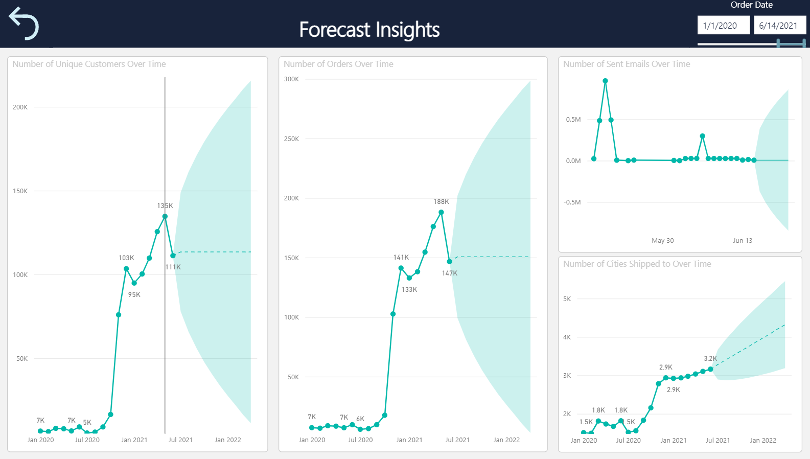 Forecast insights from Samba.ai