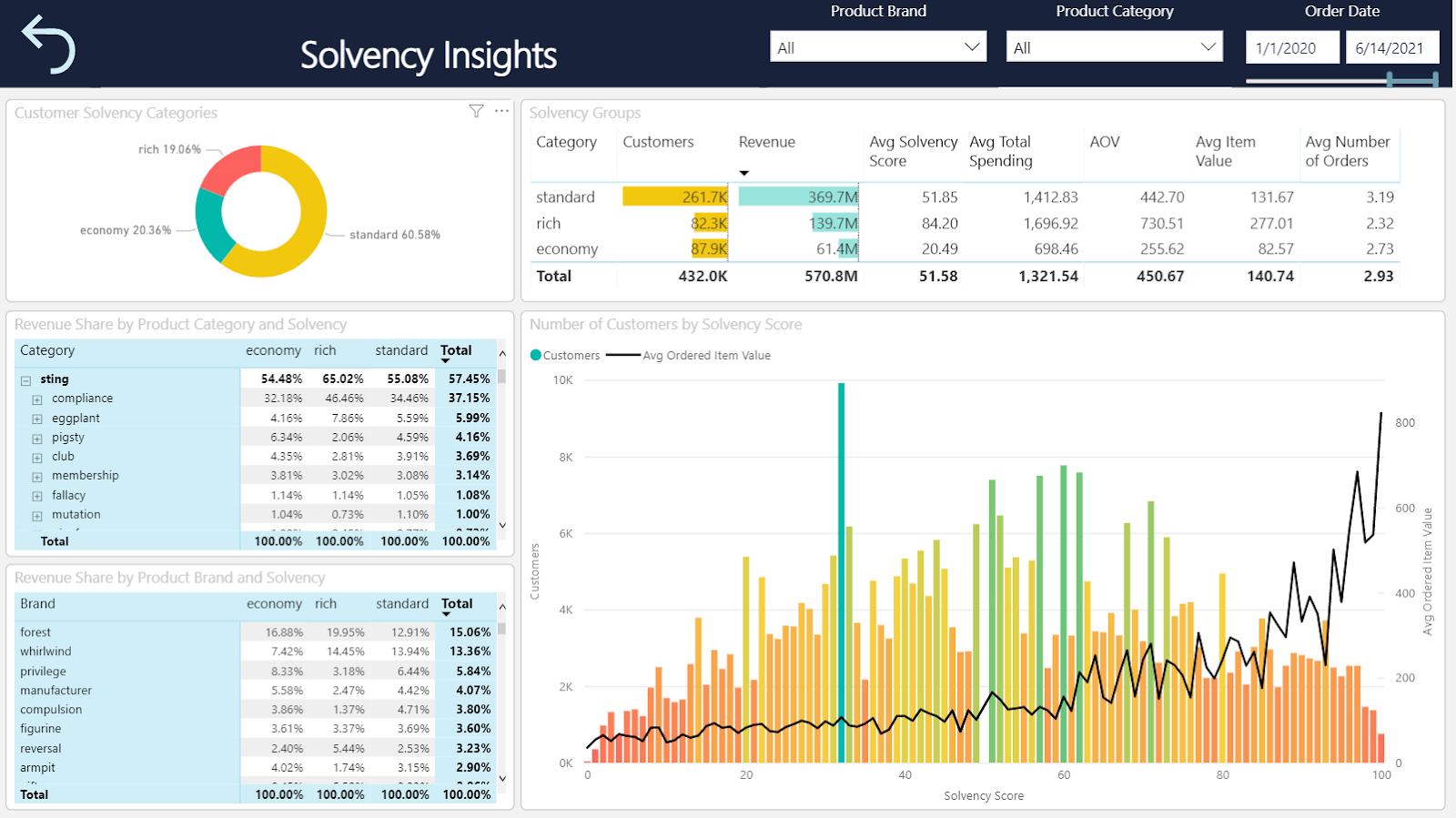 Solvency Insights from Samba.ai